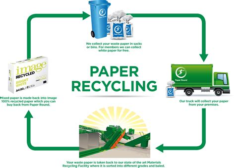How To Make Money Recycling Paper - paper recycling services paper