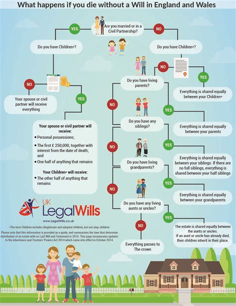 intestacy flowchart laws of intestacy flowchart 28 images intestacy