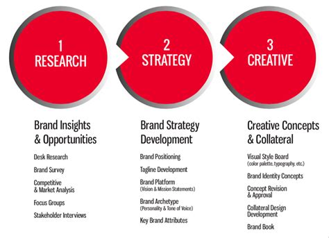 advertising layout strategy brand management purple film