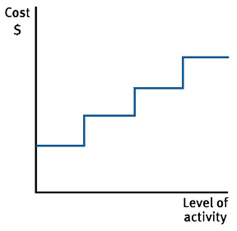 fixed cost wikipedia exles of stepped fixed costs