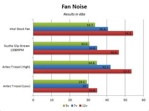 Kitchen Fan Noise Level Product Qualification Intel Drx B Liquid Cooling Solution