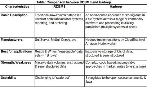 what is the difference between dbms and rdbms difference between hadoop and rdbms autos post