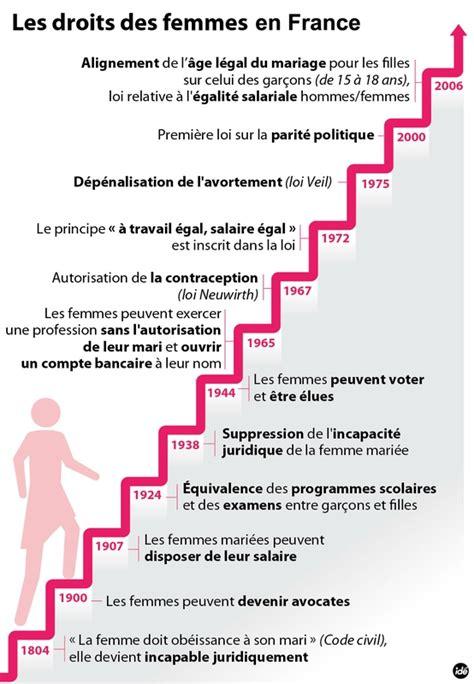 1421215071 l evolution historique du droit civil femmes 1 chronologie les droits des femmes en france