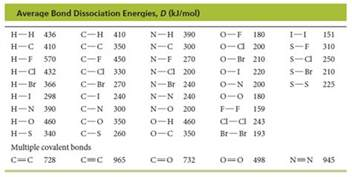 use the bond dissociation energies from the table