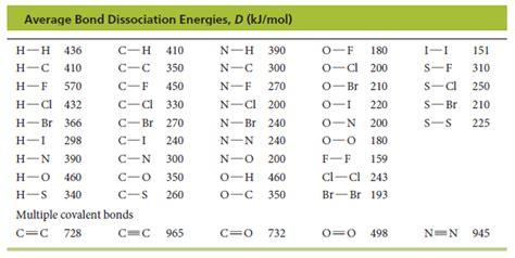 Bond Enthalpy Table by Bond Dissociation Energy Table Pictures To Pin On Pinsdaddy
