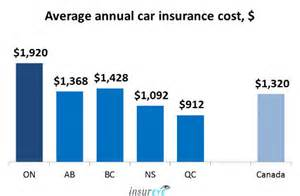Car Insurance That Covers Canada Average Car Insurance Rates In Ontario 1 920 Per Year