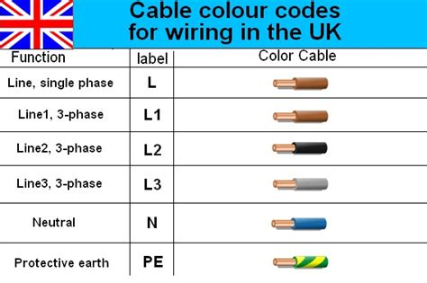 wire color code power cord