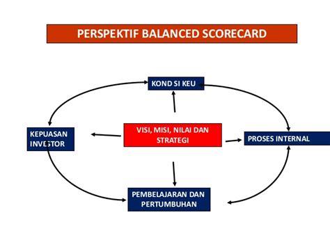 Menciptakan Balanced Scorecard Untuk Organisasi Jasa Keuangan Ori program kb