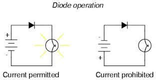 what is diode operation diode operation analyse a meter