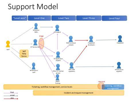 Help Desk Triage by The Three Rs Roles Responsibilities Relationships
