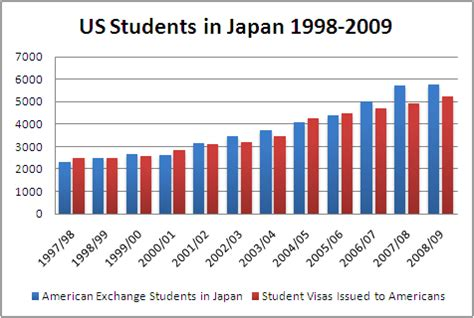 Current Number Of Students In Mba In Us by Small Numbers But Steady Growth Of Us Students In Japan