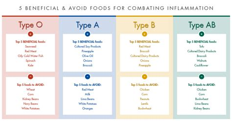 blood type diet chart for fastest weight loss the blood type diet chart