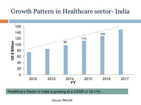 growth pattern classification medical device industry 2015