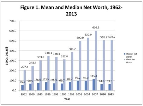 household trends household wealth trends in the united states 1962 2013