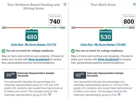 Scores On Sat Essay by Sat Essay Scoring Sat Essay High Scoring Student Exle