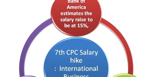 Bank Of America Mba Salary by 7th Cpc Salary Hike Bank Of America Estimates 15