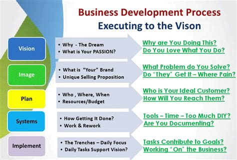 marketing the firm business development techniques office management series books suga employment services wanted business development