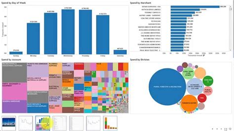 risk dashboard demo acl and tableau demo city of toronto pcard analysis