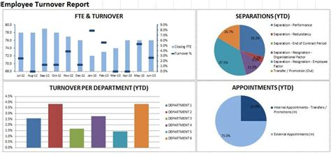 Hr Turnover Report Template Welcome To Excelville