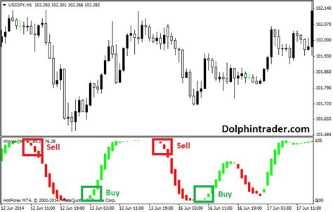 candlestick pattern indicator afl afl winner oscillator metatrader 4 indicator