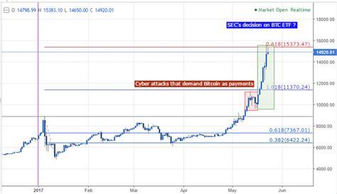 bitcoin risk dailyfx blog bitcoin sets records amid elevated risk