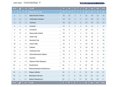 epl results and table standing english premier league latest result and table standing