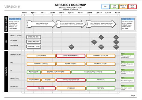 internet business strategy 4 stages of complex process strategic