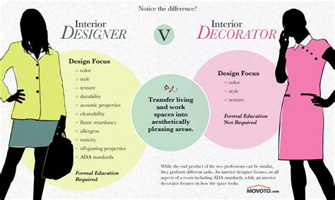 Interior Design Education Requirements And Qualifications Requirements For Interior Design Degree
