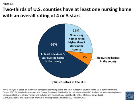 reading the nursing home quality ratings