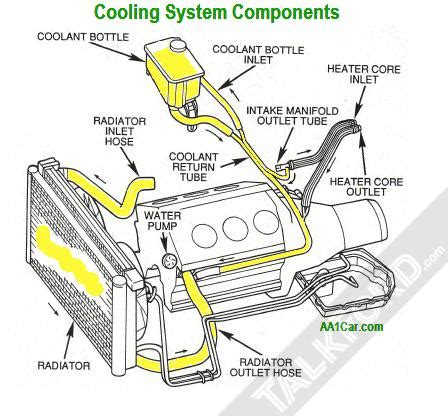 Radiator Coolant Air Radiator Concentrate Biang air lock in coolent system diesel engines mondeo mk3 talkford