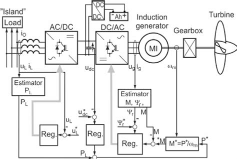 wiring diagram panel genset wiring amazing wiring