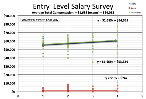 Entry Level Mba Healthcare Management Indianapolis by Actuary Salary Survey Actuary Dw Global