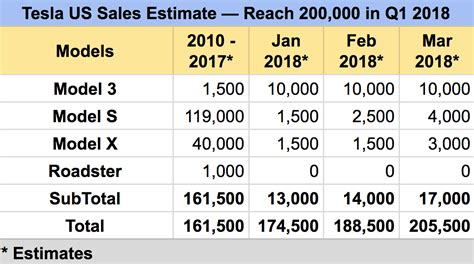 tesla model 3 tax credit 2018 330 000 tesla model 3 us reservation holders buyers