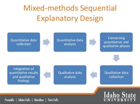 design experiment using sequential qualitative analysis suh an explanatory study of high school teachers