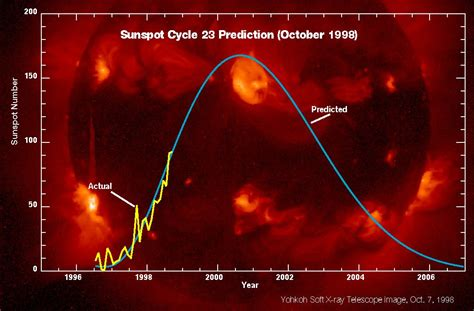 3d Images Of Sun To Help Nasa Predict Solar Flares by Sunspot Activity Increases Science Mission Directorate