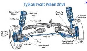 Where Are Car Shocks Located Vehicle Suspension Parts Shocks Absorbers Manufacturers