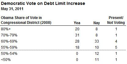 running the numbers on the debt ceiling vote fivethirtyeight