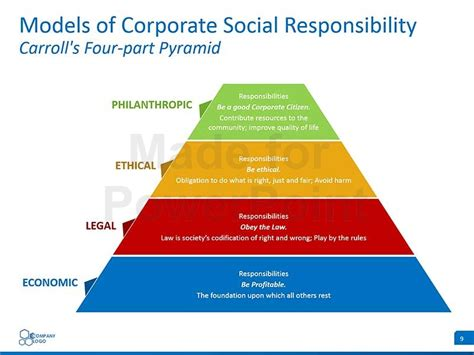 Corporate Social Responsibility (CSR): Editable PowerPoint