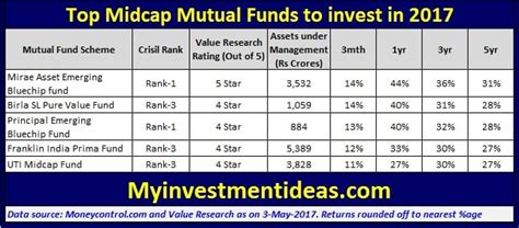 fundsindia mutual fund invest online in best mutual funds best cryptocurrency to invest 2017 june what is