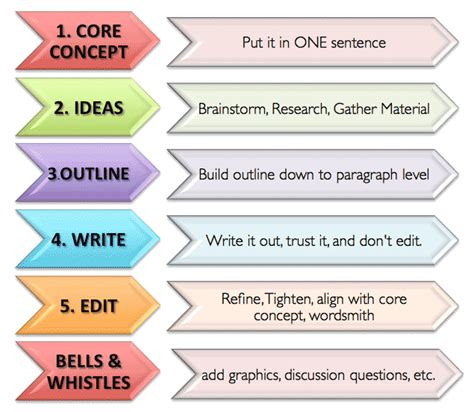 Steps Of Essay Writing by How To Become A Better Faster And More Efficient Writer In 7 Steps