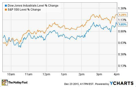 bed bath and beyond stocks why nike and bed bath beyond missed out on today s stock