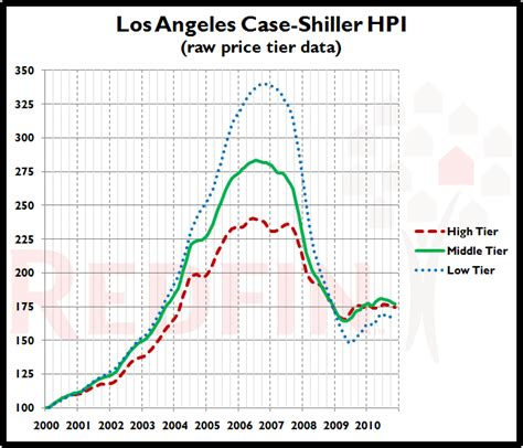 shiller los angeles home prices fell again in