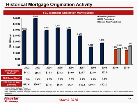 Mba Mortgage Origination Data by 15platform To Assist In Troubled Bank Resolutionpotential