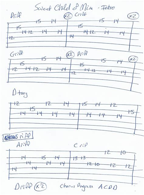 Sultans Of Swing Guitar Lesson by Sultans Of Swing Guitar Tab Tabs In 2018 T Guitar