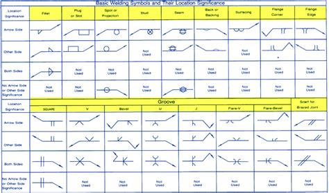 welding symbols theory and education welding answers page 3