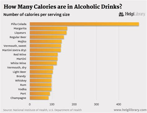 calories in how many calories are in alcoholic drinks helgi library