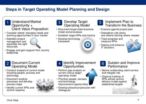 operating model template international target operating model design
