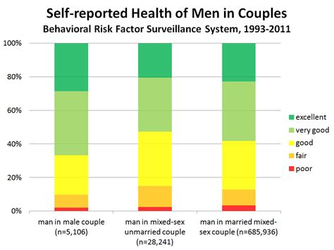 what percentage of married couples swing bill and tuna the curious case of gay men in excellent health