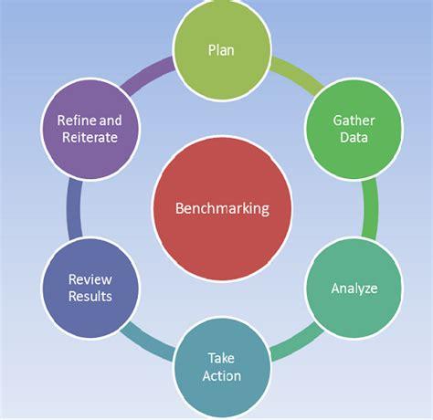 bench marking process six sigma tools benchmarking method process exam