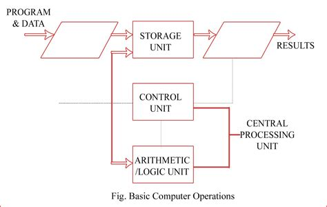simple block diagram of computer block diagram of computer rijan kc